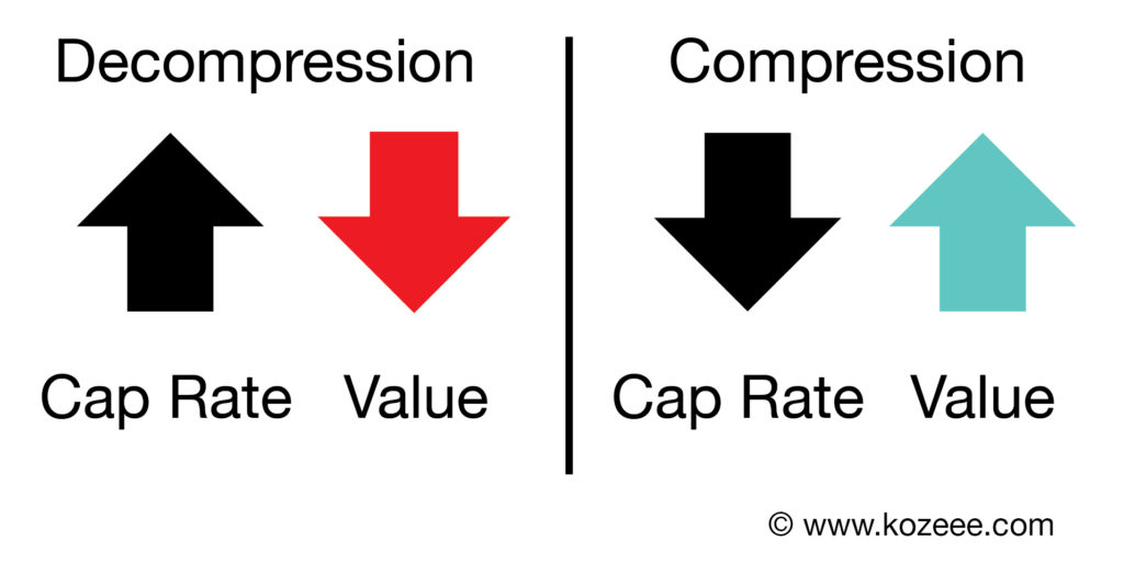 Chart on how Cap Rates affect the value of Commercial Real Estate through compression and decompression